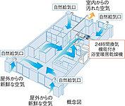 浴室暖房乾燥機の24時間換気機能により、住戸内に微気流が発生。窓を閉めた状態でも換気できます。