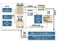 状況に応じて大阪ガスセキュリティサービスの緊急対処要員が駆けつけ、適切な処置を行ないます。