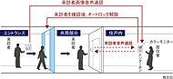 来訪者を、各住戸内のカラーモニター付インターホンで確認した後、オートロックを解除。音声と映像で確認できる、防犯性の高いシステムです。