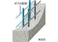 耐震の役目を担う耐力壁には、鉄筋を2重に組んで強度を向上させたダブル配筋を採用。壁のひび割れを防ぐと共に、躯体の強度を向上させています。