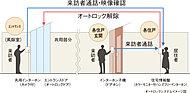 室内に居ながら、エントランス(風除室)への訪問者を確認・解錠するオートロックシステムを採用。