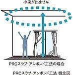 床スラブ内にケーブル状の鋼材を通したPRCスラブ・アンボンド工法を採用。天井に小梁の出ないすっきりした空間を実現します。(Eタイプを除く)