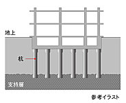 地盤調査をもとに基礎は、アースドリル拡底杭工法を採用しました。支持層となる地盤面に6本の杭を打ち込み建物をしっかりと支えます。