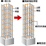 工場溶接による安定した強度の確保によって、地震時の主筋のはらみ出しを抑制して、コンクリートの拘束力を高めます。※仕口部分除く
