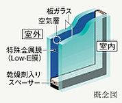 ガラスの表面にコーティングされた日射熱の反射性を高める特殊金属膜(Low-E膜)と断熱性を高める空気層により冷暖房両方の負荷を軽減します。