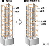 主要な柱部分には帯筋の接続部を溶接した、溶接閉鎖型帯筋を採用しました。※柱とマットスラブの接合部および中子筋を除く