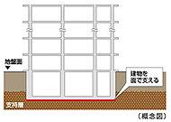 地下深くに杭を打ち込み、建物を点で支える杭基礎とは異なり、建物直下で面的に建物を支える、安定した基礎構造です。