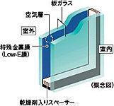 開口部には省エネ効果に優れたLow-Eガラスを採用。※(1)