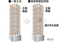 主要な柱部分には帯筋の接続部を溶接した、溶接閉鎖型帯筋を採用しました。※柱と梁の接合部を除く