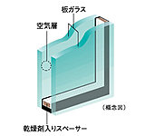 住戸の開口部には、2枚のガラスの間に空気層を設けることによって、高い断熱性を発揮し省エネルギー効果も認められている複層ガラスを採用。