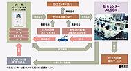 24時間オンライン体制で、広島綜合警備保障(株)(ALSOK)指令センターにつながっています。