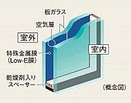 開口部には省エネ効果に優れたLow-Eガラスを採用。表面にコーティングされた特殊金属膜(Low-E膜)断熱性で冷暖房の負荷を軽減します。