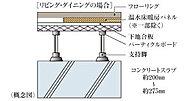 重量床衝撃音対策として、住戸間のコンクリートスラブ厚は約200㎜~約275㎜を確保し性能を高めています。