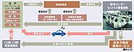 24時間オンライン体制で、セントラル警備保障(株)(CSP)指令センターにつながっています。