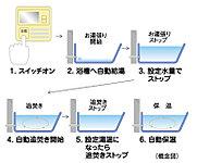 浴槽へのお湯張り、追い焚き、保温までスイッチひとつで自動操作。キッチンとバスルームに設置したコントローラーで相互通話も可能です。