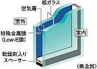 住戸の開口部には省エネ効果に優れたLow-Eガラスを採用。