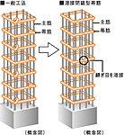 主要な柱部分には帯筋の接続部を溶接した、溶接閉鎖型帯筋を採用しました。※一部の柱と梁の接合部を除く。