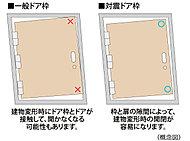 万一の地震時に、玄関扉の枠が歪んでも、枠と扉の隙間を大きく設けることにより、扉の開放を容易にできるように配慮した対震ドア枠を採用しました。