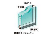 一部住戸の開口部には、2枚のガラスの間に空気層を設けることによって、高い断熱性を発揮し省エネルギー効果も認められている複層ガラスを採用。※1