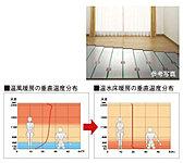 リビング・ダイニングには、大多喜ガスのTES温水床暖房を採用。理想的と言われる「頭寒足熱」を実現する暖房システムです。