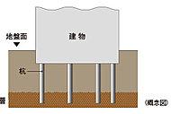 基礎杭 : 場所打ちコンクリート杭  杭径(軸径)約1,500㎜~約1,600㎜を12本打ち込んでいます。