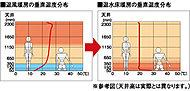 リビング・ダイニングには、東京ガスTES温水床暖房を採用。