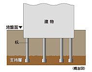 強度の高い建物づくりには、強固な支持層まで達する杭で建物をしっかりと支えることが重要です。