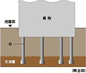 場所打ちコンクリート杭[杭径(軸径)約1300mm~約1600mm]を12本打ち込んでいます。