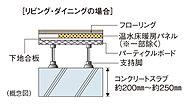重量床衝撃音対策として、住戸間のコンクリートスラブ厚は約200㎜~約250㎜を確保し性能を高めています。