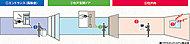 専有部、共用部の内外、合わせて3重のロックシステム(トリプルロック)で防犯性を強化。