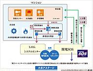 共用、専有部のトラブルを感知すると、内容に応じてL.O.G.システムセンターや関電SOSが迅速に対応します。