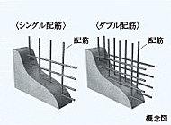 本体構造壁及び床スラブは、配筋を2重に組むダブル配筋とし、地震への耐久力や躯体の強度を向上。※本体構造壁以外の躯体壁を除く。一部チドリ配筋。