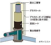 排水立管には耐火二層管にグラスウールと遮音シートを巻き付け、さらに居室に面する壁はプラスターボードを2重貼りにして排水管の流水音に配慮。※2