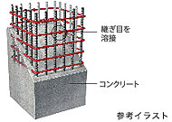 鉄筋コンクリート構造の柱に溶接閉鎖型のせん断補強筋を採用。拘束効果が高いので地震時の主筋の折れ曲がりを防止、コンクリートの拘束効果を高めます