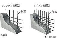 本体構造壁及び床スラブは、配筋を2重に組むダブル配筋とし、地震への耐久力や躯体の強度を向上させています。※建物構造壁以外の躯体壁を除く。