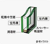 1枚のガラスに比べて、優れた断熱効果をもたらし、結露しにくい、複層ガラスを採用。