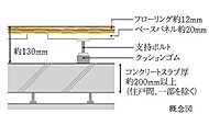 床と天井には、メンテナンスや将来のリフォームが容易な2重床・2重天井構造を採用。