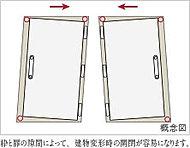 地震が起きた際、玄関ドアの枠が変形してもドアを開閉しやすいように、枠と玄関ドアの間にクリアランス(隙間)を設けた、耐震玄関ドア枠を採用。※2
