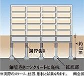 建設地にて事前に綿密な地盤調査と構造計算を行い堅固な支持層に達する鋼管巻きコンクリート拡底杭で建物を支えることによって耐震性を高めています。