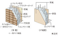 外壁約150mm以上、戸境壁約180mm以上という厚さを確保。耐久性とともに生活音等の遮音性にも配慮した構造です。
