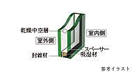 1枚のガラスに比べて、優れた断熱効果をもたらし、結露しにくい複層ガラスを採用。高い断熱性により、省エネルギーに効果を発揮します。