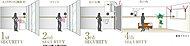 4重のセキュリティが暮らしを見守る DAIKYO クワッドロックシステム 4×Lock System