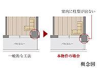 室内に柱型が出ないアウトポール工法を採用。室内がコーナーまで有効に使えるので家具などのレイアウトも楽しめます。※一部を除く。