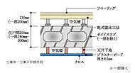 床と天井には、メンテナンスや将来のリフォームが容易な二重床・二重天井構造を採用。
