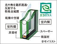 2枚の板ガラスの間に乾燥空気を封入し、さらに特殊金属膜を施した先進型複層ガラスのエコガラスを採用。