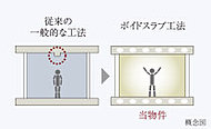 一般的なマンションでは室内に小梁が出ますが、本物件は小梁が出ないボイドスラブ工法を採用しています。