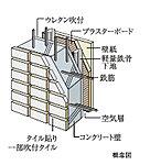 断熱性や遮音性を向上させるために、外壁の厚さは約180mm以上を確保しました。※ALC部及びALC壁は上図とは異なります。