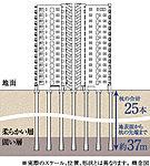 杭の先端を広げることにより、接地面積を広め、力強い支持が得られる工法を採用しています。