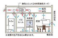 浴室換気乾燥機を利用した24時間低風量換気システムを採用。住戸内の空気循環を快適に保ちます。