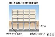 堅固な支持層に達するコンクリート拡底杭で建物を支えることによって、耐震性を高めています。※実際のスケール、位置、形状とは異なります。